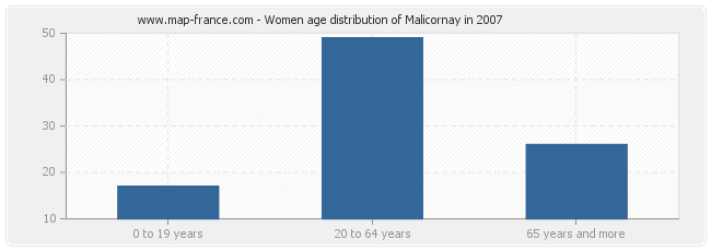 Women age distribution of Malicornay in 2007