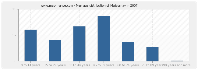 Men age distribution of Malicornay in 2007