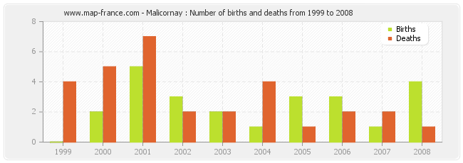 Malicornay : Number of births and deaths from 1999 to 2008