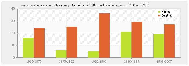 Malicornay : Evolution of births and deaths between 1968 and 2007
