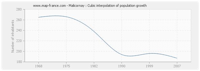 Malicornay : Cubic interpolation of population growth