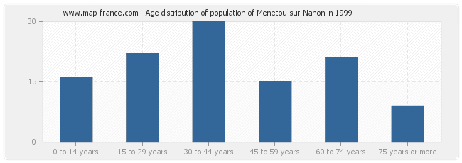 Age distribution of population of Menetou-sur-Nahon in 1999