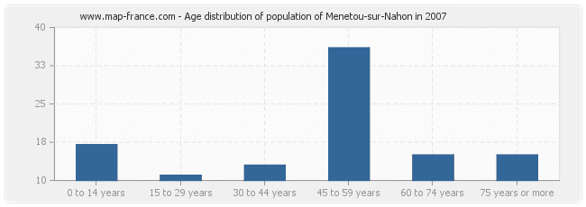 Age distribution of population of Menetou-sur-Nahon in 2007