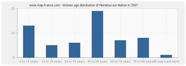Women age distribution of Menetou-sur-Nahon in 2007