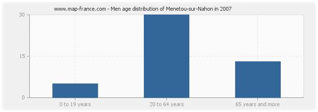 Men age distribution of Menetou-sur-Nahon in 2007