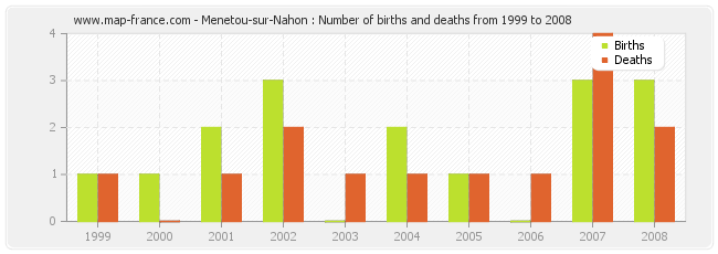 Menetou-sur-Nahon : Number of births and deaths from 1999 to 2008