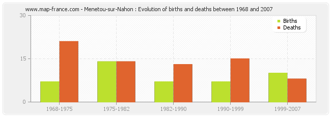 Menetou-sur-Nahon : Evolution of births and deaths between 1968 and 2007