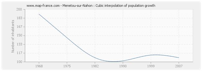 Menetou-sur-Nahon : Cubic interpolation of population growth