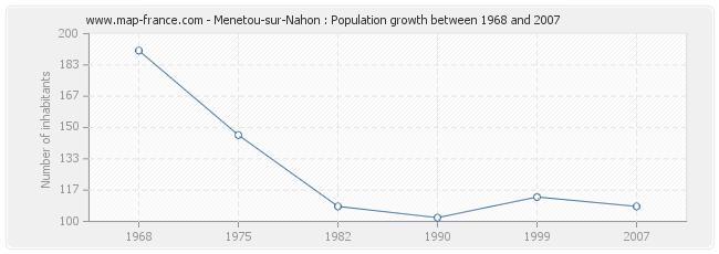 Population Menetou-sur-Nahon