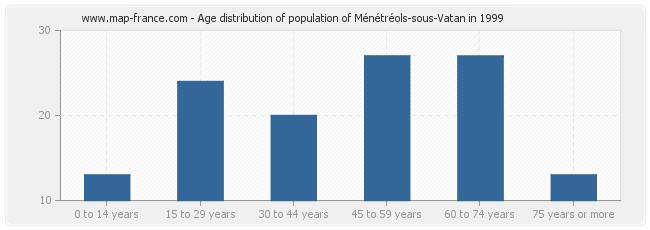 Age distribution of population of Ménétréols-sous-Vatan in 1999