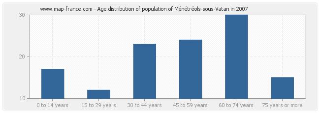 Age distribution of population of Ménétréols-sous-Vatan in 2007