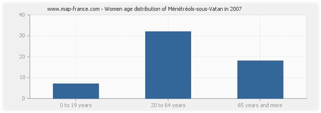 Women age distribution of Ménétréols-sous-Vatan in 2007