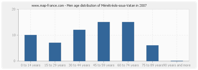 Men age distribution of Ménétréols-sous-Vatan in 2007