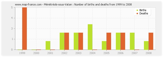 Ménétréols-sous-Vatan : Number of births and deaths from 1999 to 2008