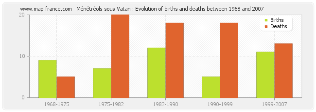 Ménétréols-sous-Vatan : Evolution of births and deaths between 1968 and 2007