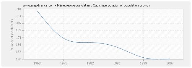 Ménétréols-sous-Vatan : Cubic interpolation of population growth