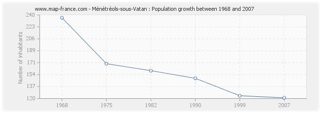 Population Ménétréols-sous-Vatan