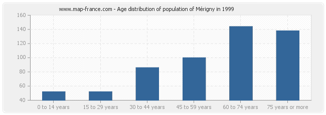Age distribution of population of Mérigny in 1999