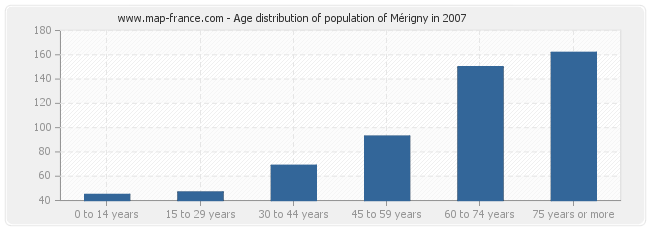 Age distribution of population of Mérigny in 2007
