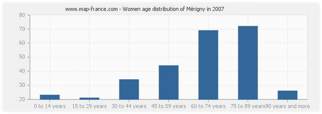 Women age distribution of Mérigny in 2007