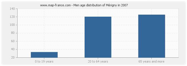 Men age distribution of Mérigny in 2007