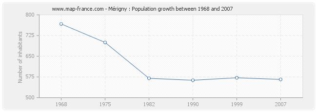 Population Mérigny