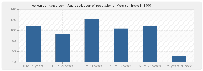 Age distribution of population of Mers-sur-Indre in 1999
