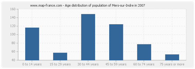 Age distribution of population of Mers-sur-Indre in 2007