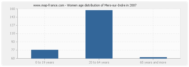 Women age distribution of Mers-sur-Indre in 2007