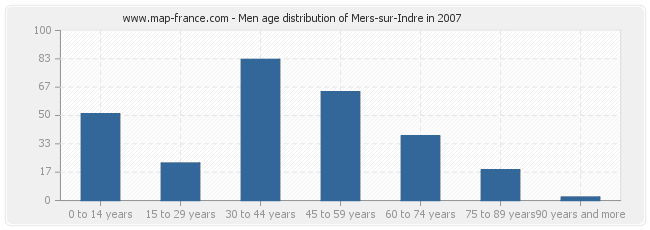 Men age distribution of Mers-sur-Indre in 2007