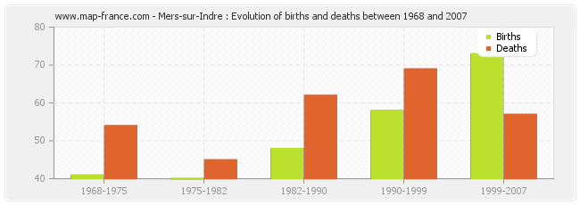Mers-sur-Indre : Evolution of births and deaths between 1968 and 2007
