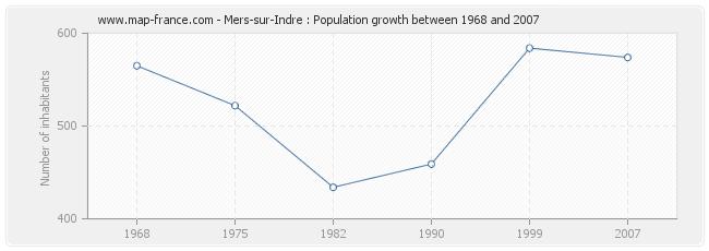 Population Mers-sur-Indre