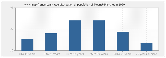 Age distribution of population of Meunet-Planches in 1999