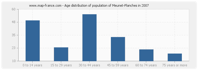 Age distribution of population of Meunet-Planches in 2007