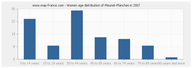 Women age distribution of Meunet-Planches in 2007
