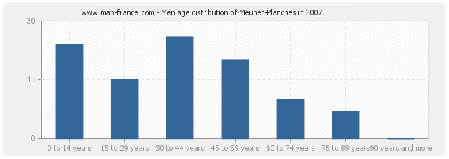Men age distribution of Meunet-Planches in 2007