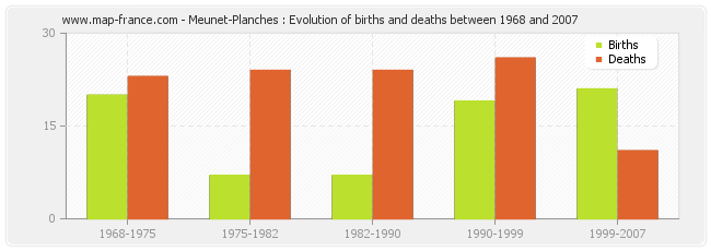 Meunet-Planches : Evolution of births and deaths between 1968 and 2007