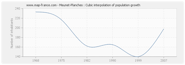 Meunet-Planches : Cubic interpolation of population growth