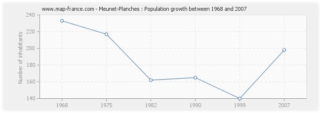 Population Meunet-Planches