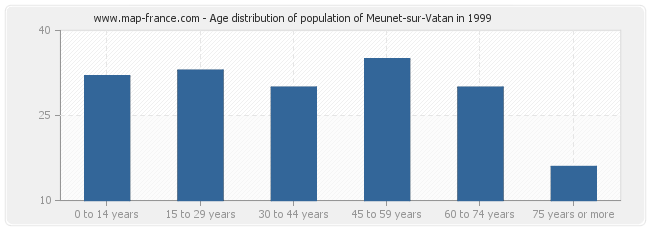 Age distribution of population of Meunet-sur-Vatan in 1999