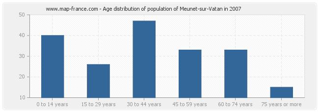 Age distribution of population of Meunet-sur-Vatan in 2007