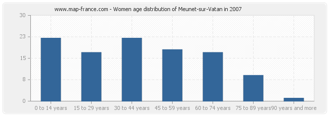 Women age distribution of Meunet-sur-Vatan in 2007