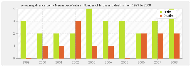 Meunet-sur-Vatan : Number of births and deaths from 1999 to 2008