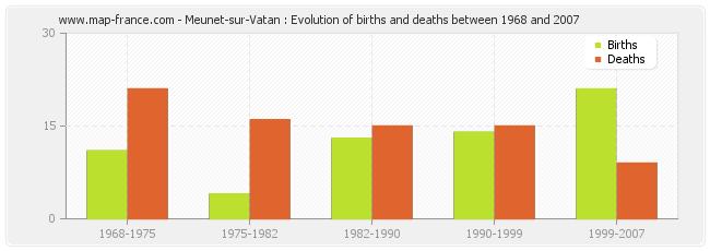 Meunet-sur-Vatan : Evolution of births and deaths between 1968 and 2007