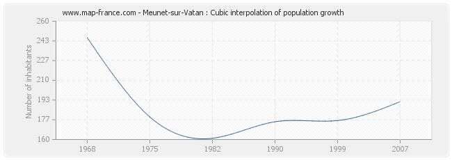 Meunet-sur-Vatan : Cubic interpolation of population growth