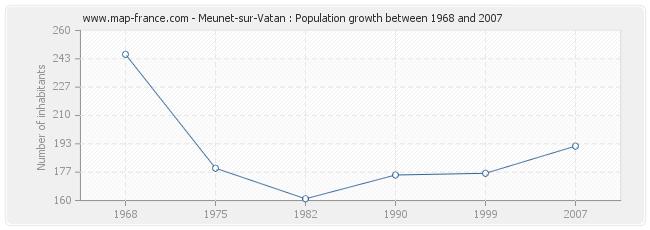 Population Meunet-sur-Vatan