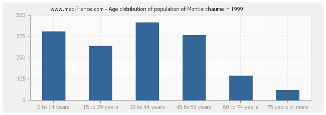 Age distribution of population of Montierchaume in 1999