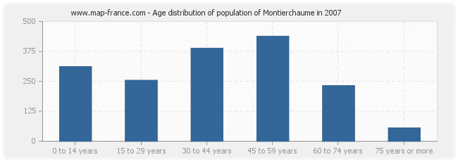 Age distribution of population of Montierchaume in 2007