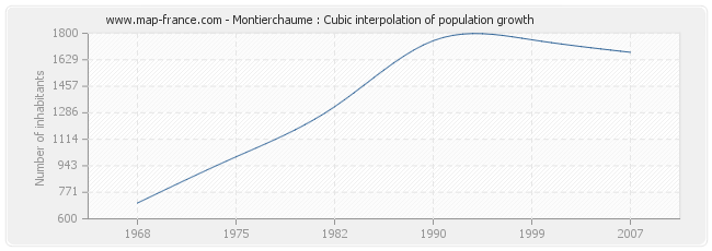 Montierchaume : Cubic interpolation of population growth