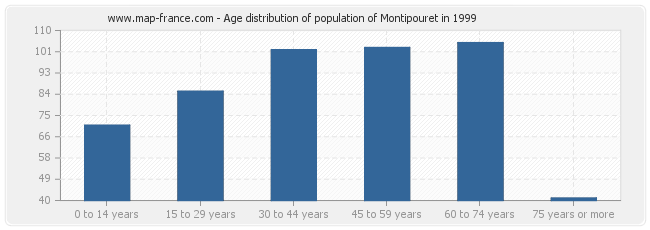 Age distribution of population of Montipouret in 1999